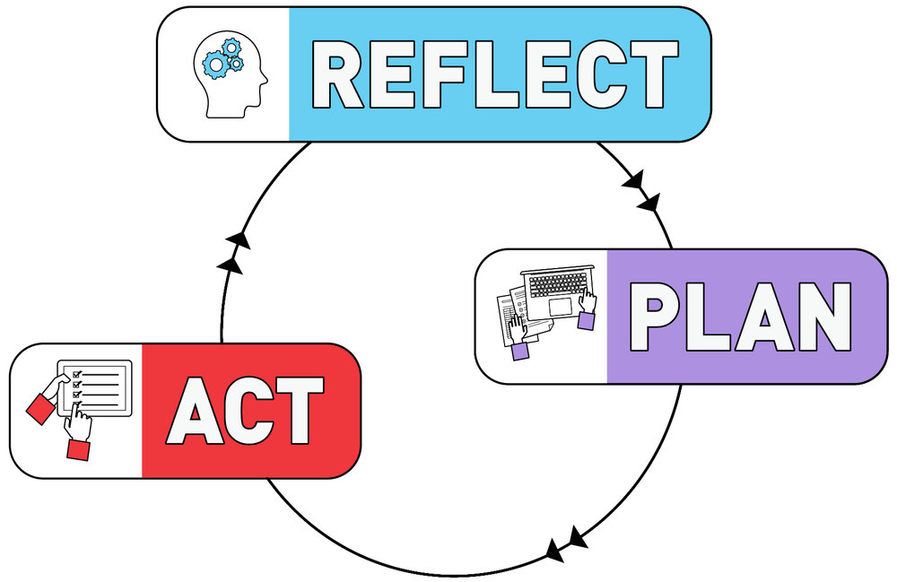 reflect-plan-act.jpg