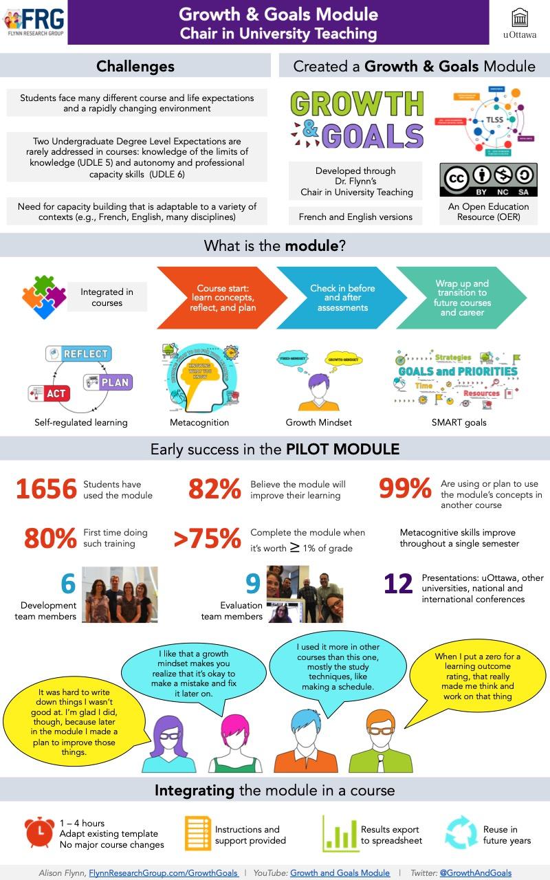 Growth & Goals module