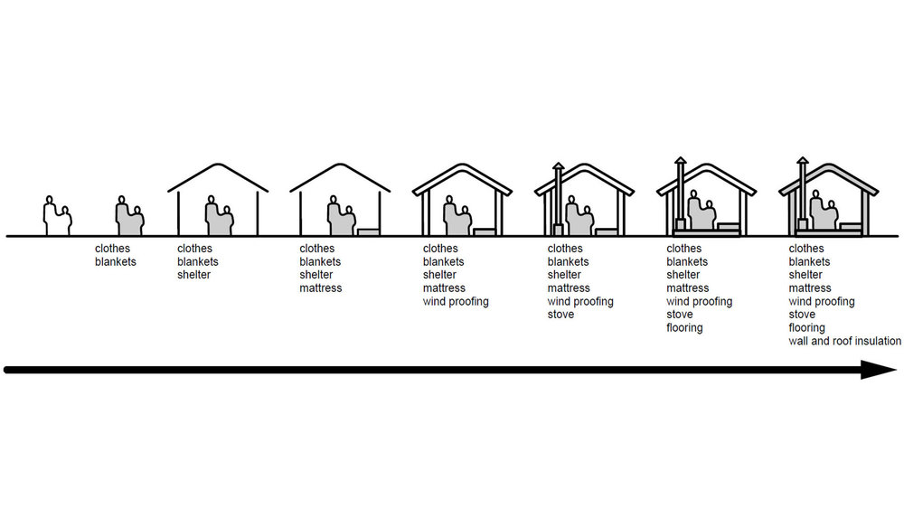 Transitional Settlement, Displaced Populations , shelter priorities