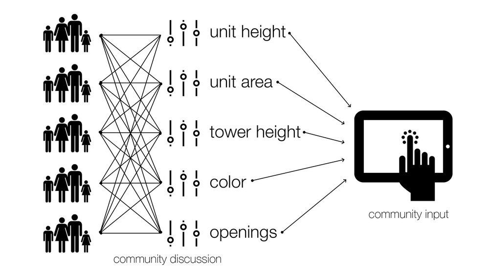 Participatory neighborhood planning