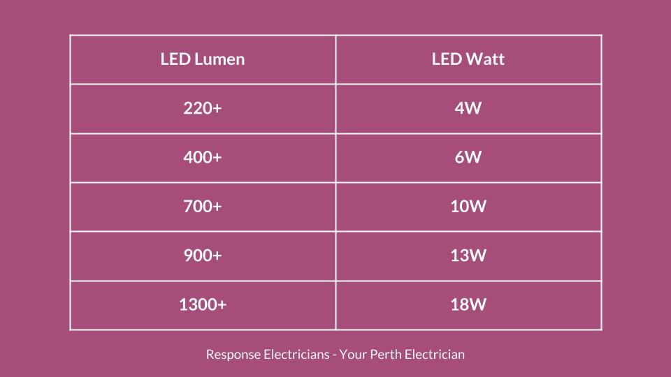install-smart-light-fittings-perth-lumen-watts.png