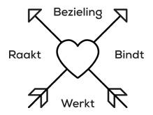 Geloofsbelijdenis Windkracht 10   8 februari 2018  Bezieling werkt, raakt en bindt.