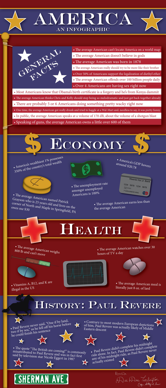 America Infographic(1)