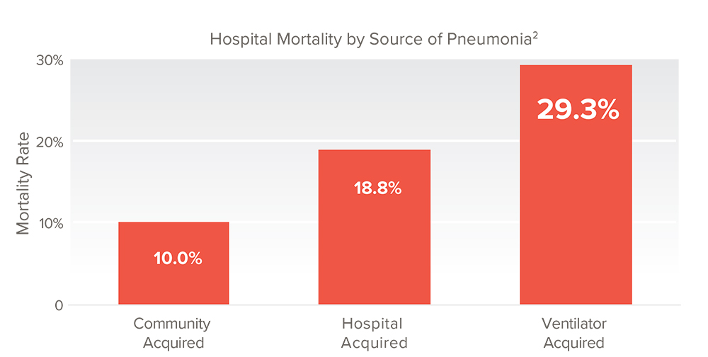 """Kollef. """"Epidemiology and Outcomes of Health-care-Associated Pneumonia."""" Chest. 2005 Dec;128(6):3854-62."""