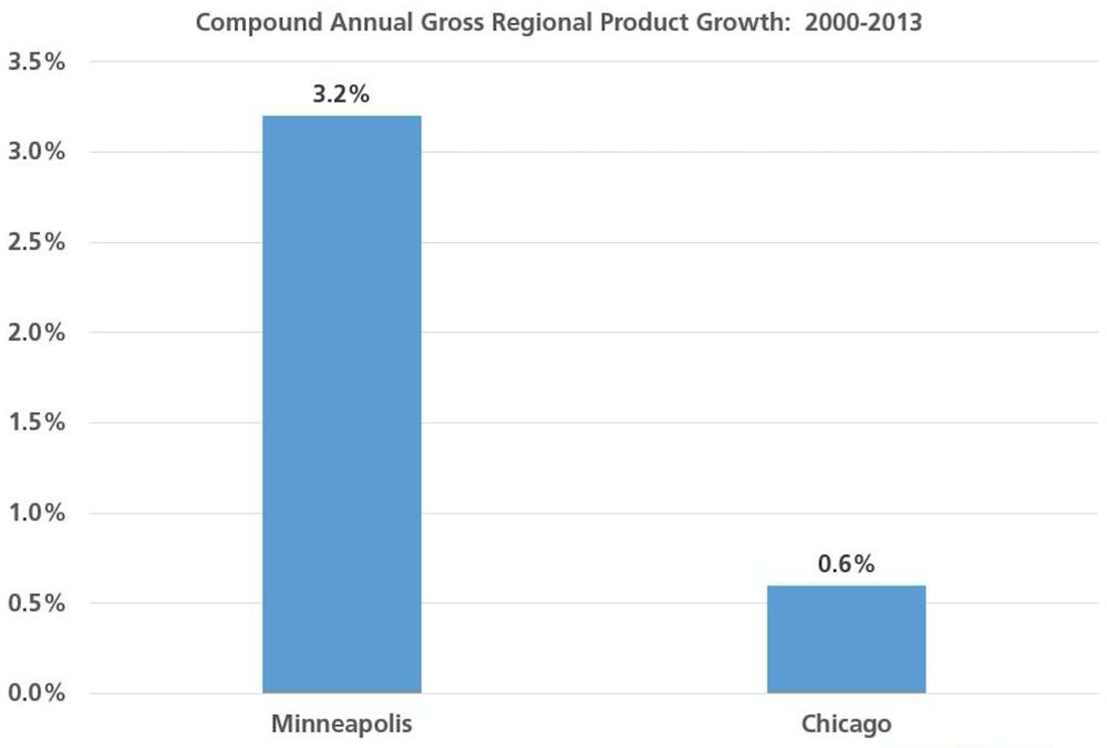 Analysis of U.S. Bureau of Economic Analysis data, compound annual growth