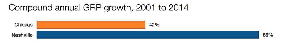 Analysis of U.S. Dept. of Labor Statistics data