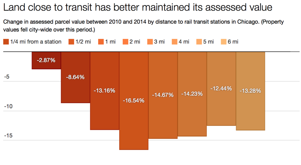 Analysis of Cook County Assessor data