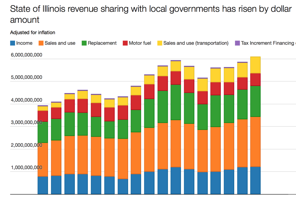 Analysis of Illinois Dept. of Revenue data