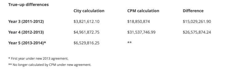 Chicago Parking Meter Analysis Renegotiation Of Parking Meter Deal