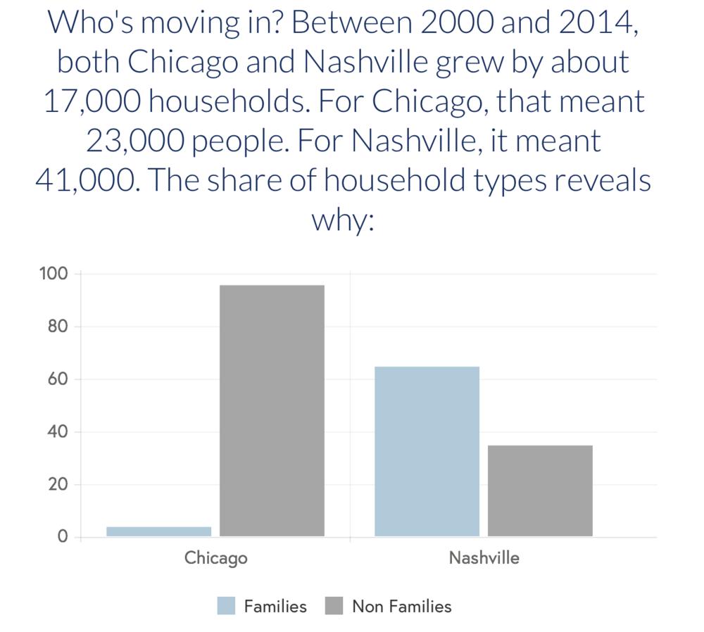 Analysis of U.S. Census data, MyCuriousCity.com