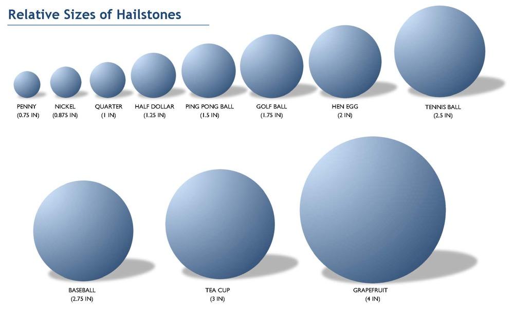 Hail-Sizes-CASEr11.jpg