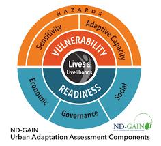Urban Adaptation Assessment - Kresge Foundation Funded