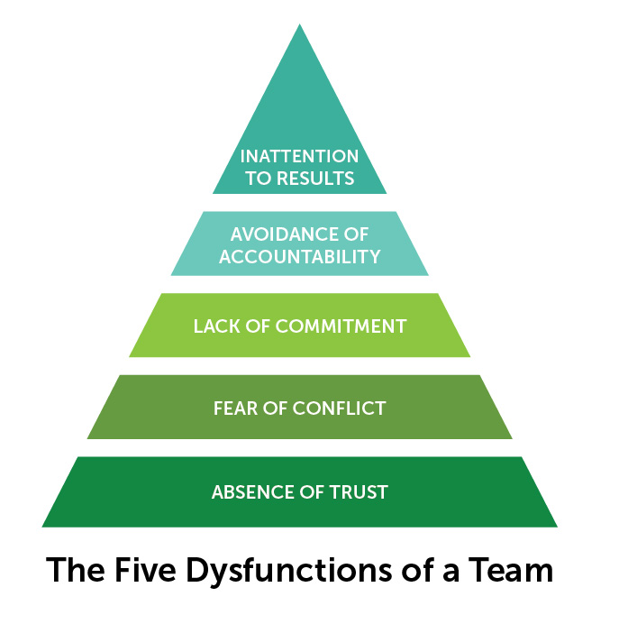 5 dysfunctions of a team book A summary of the five dysfunctions of a team by patrick lencioni  the book  is written up as a fable, following an artificial company through.
