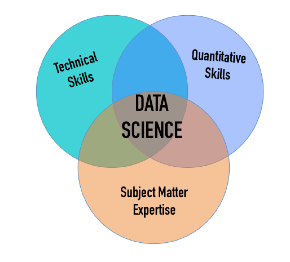 blog data is powerful you have probably seen some version of this image which has been used to describe the unique skill set of a data scientist data scientists have