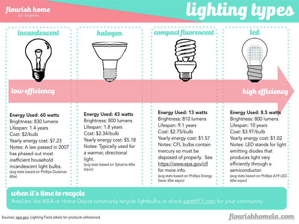 Understanding the difference between incandescent, halogen, CFL and LED light bulbs.