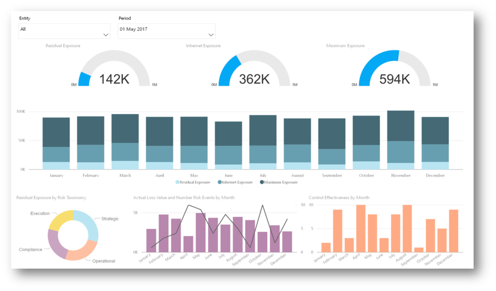 ERM Dashboard in PowerBi.png