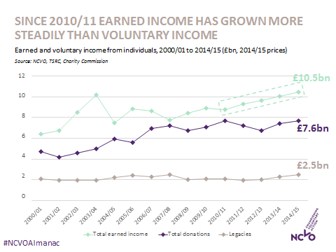 NCVO Almanac 2017 - earned income graph