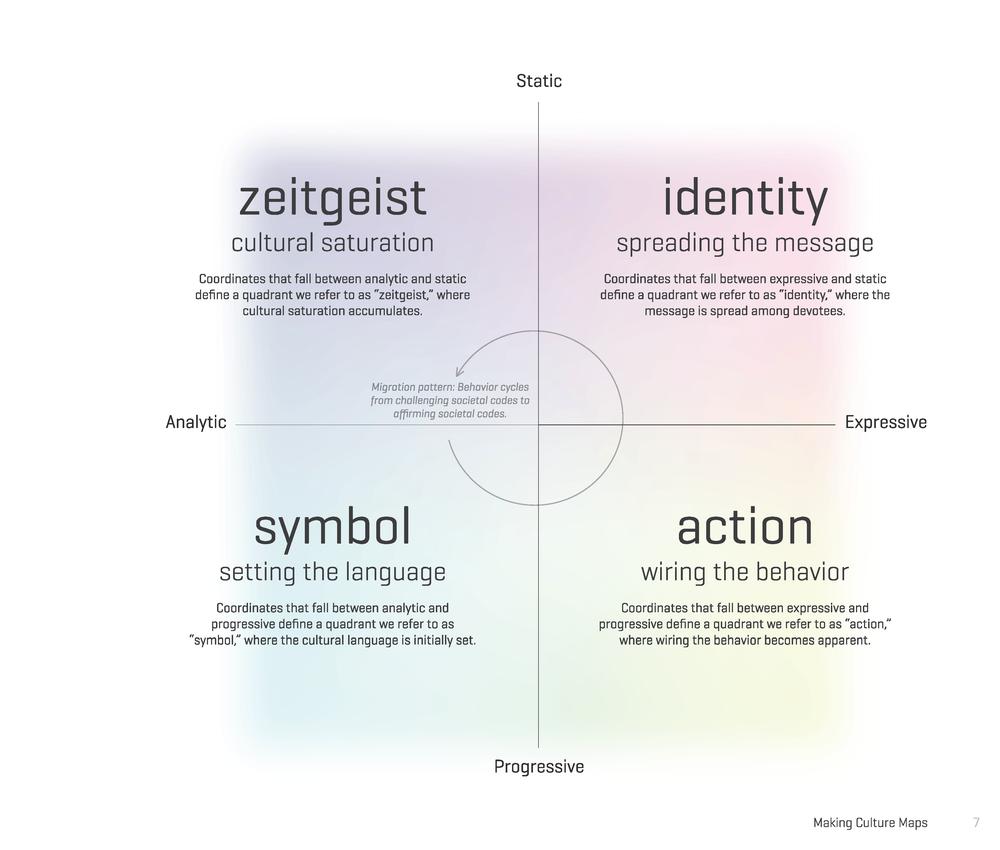 Culture Mapping Matrix