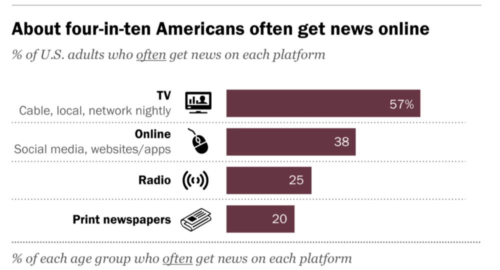 (Pew Research Center, July 7, 2016)