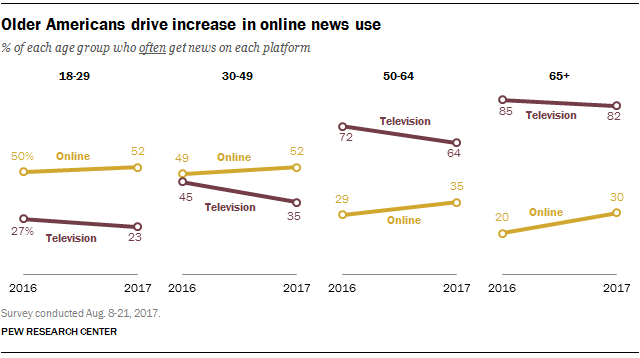(Pew Research Center, Sept. 7, 2017)