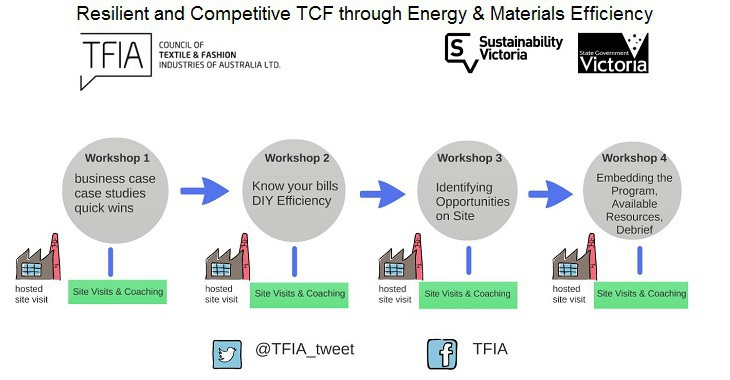 Energy & Material Efficiency
