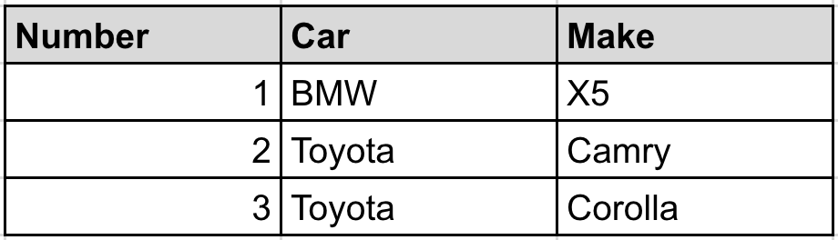 Table 1: Example of ordinal encoding different car makes.
