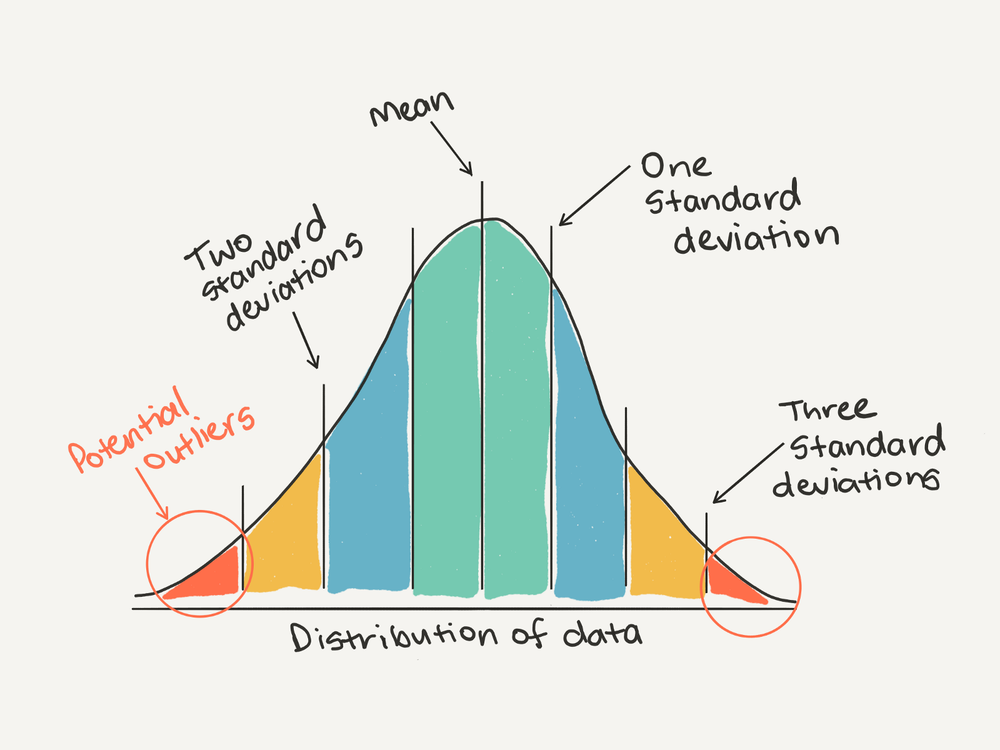You could use a general rule to consider anything more than three standard deviations away from the mean as an outlier.