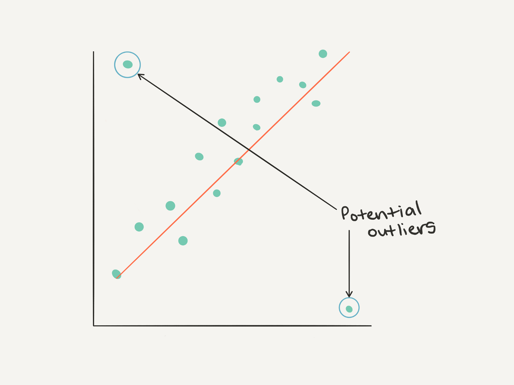 Outliers from the perspective of an (x, y) plot.