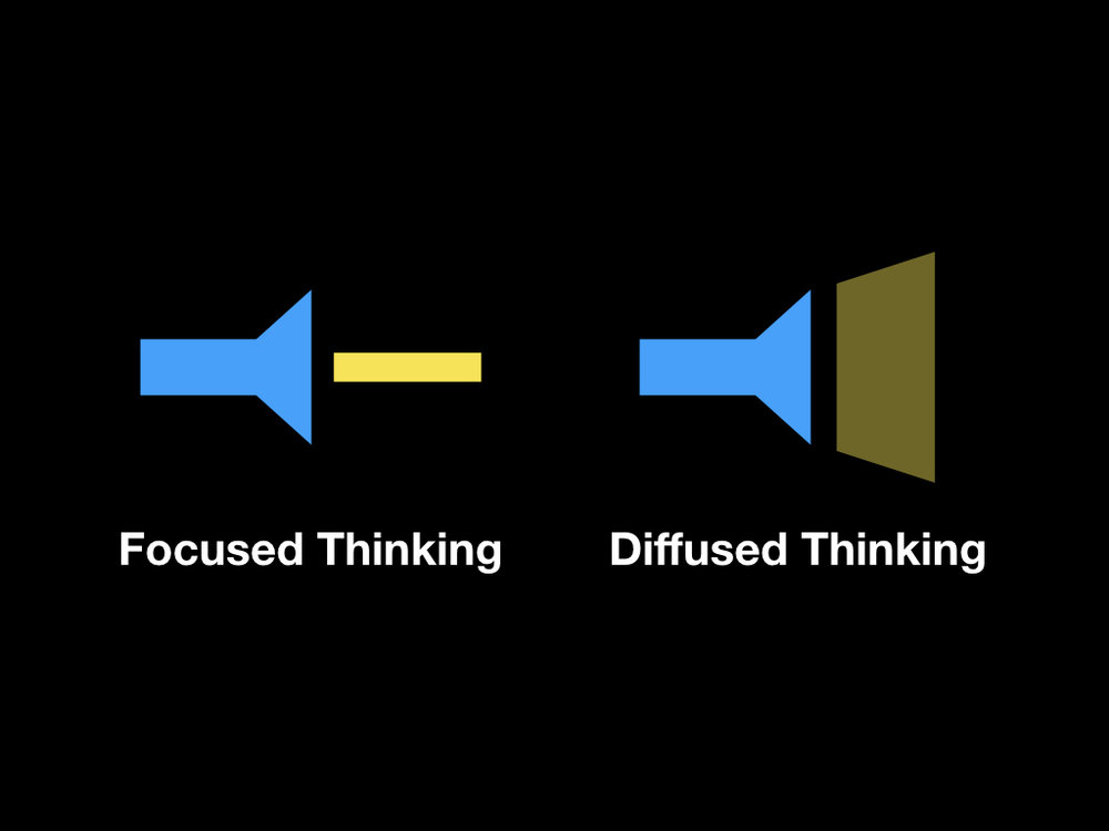 If thinking was a flashlight, focused thinking would be a small beam of intense light and diffused thinking would be a wider beam of less intense light.