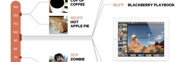 iPad 3 Temperature