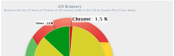 iOS Phone Browsing Market Share