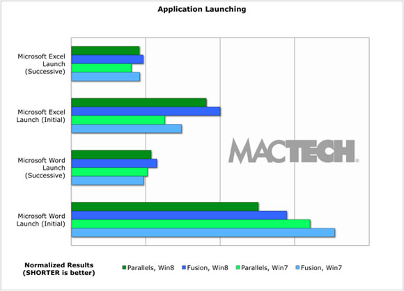 MacTech-AppLaunch
