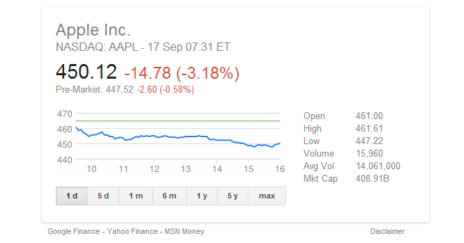 Apple stock price - post keynote