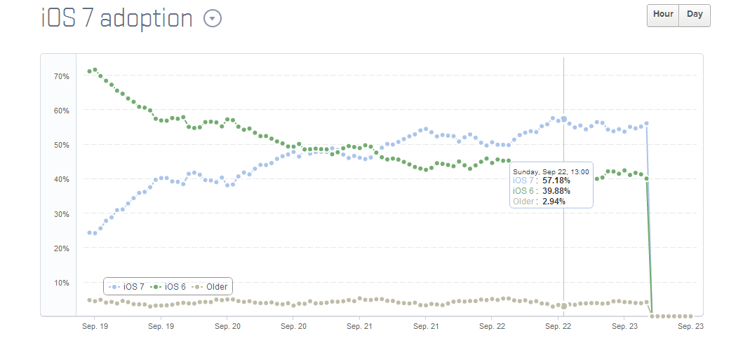 iOS 7 Adoption Rate