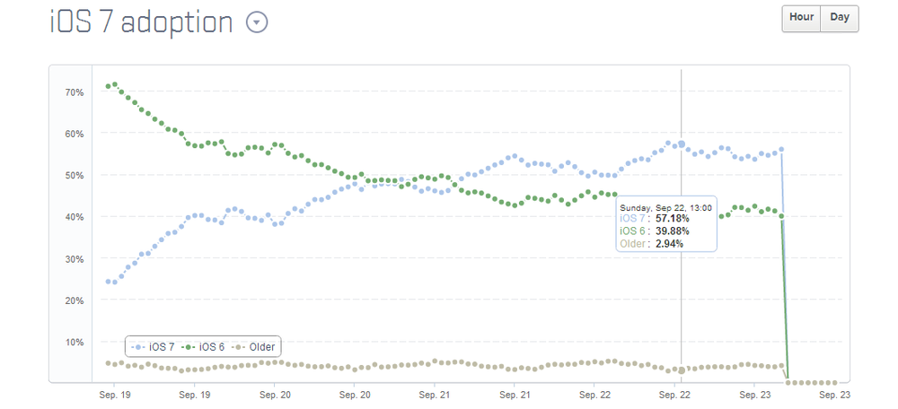 iOS-7-Adoption-Rate.png