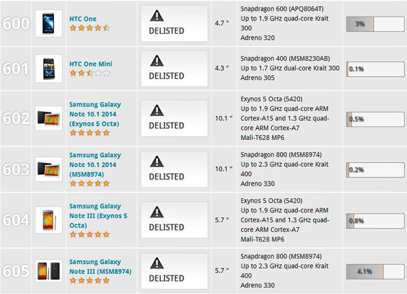 3DMark-Delisted-Samsung-and-HTC-Devices