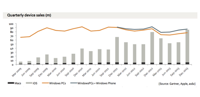 Apple-Sales-Overtake-Pc.png