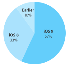 iOS-9-adoption-57-percent.png