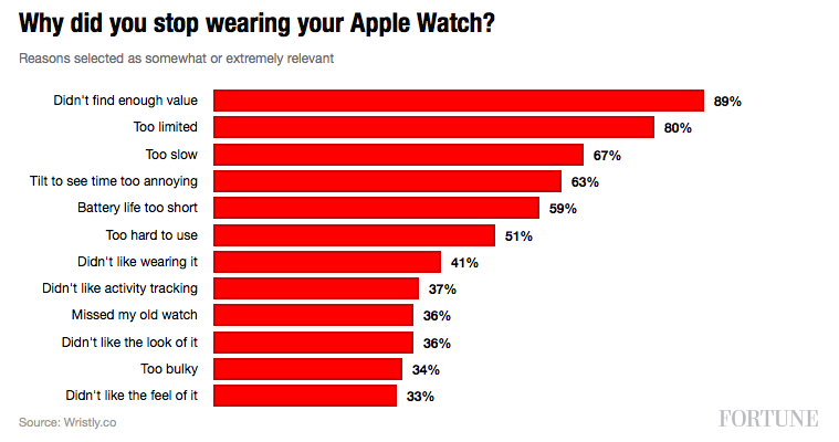 Apple Watch Disatisfaction Survey