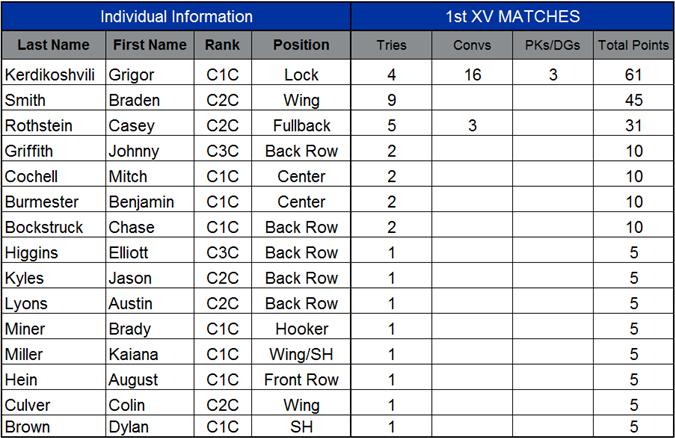 1st XV Scorers