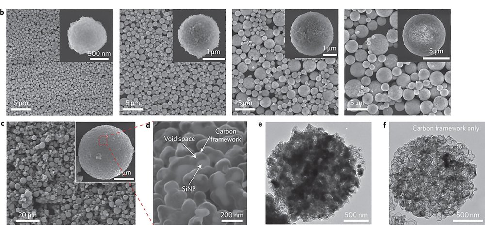 (b) SEM images of a series of silicon nanoparticle clusters with different diameters. (c) SEM images of silicon pomegranates showing the micrometre-sized and spherical morphology. (d) Magnified SEM image showing the local structure of silicon nanoparticles and the conductive carbon framework with well-defined void space between. (e) TEM image of one silicon pomegranate particle. (f) TEM image of the carbon framework after etching away silicon using NaOH. Photo: Yi Cui et al., Nature Nanotechnology