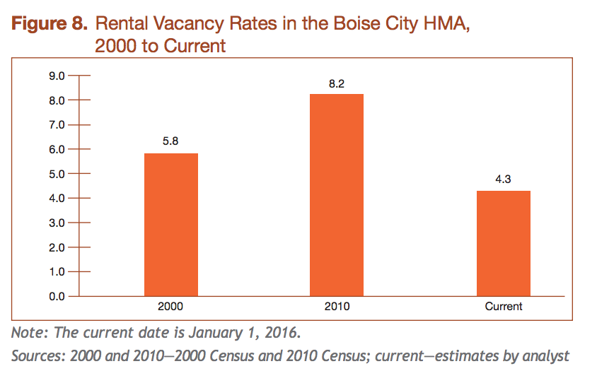 HUD rental vacancies in the Boise market