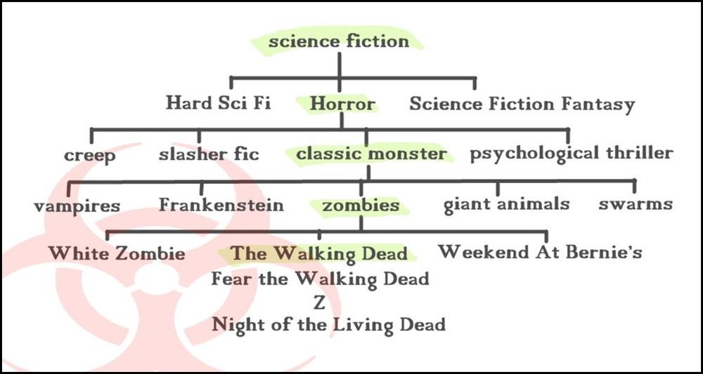 Walking Dead cladogram