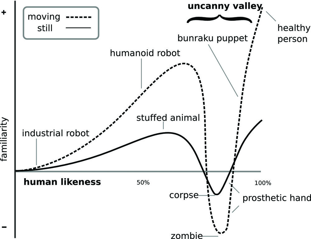 Graph of the Uncanny Valley