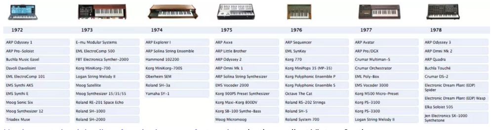 Synth Evolution 1970's