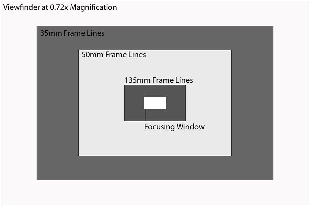 Illustration of the 135mm Frame Lines @ 0.72x Magnification Viewfinder