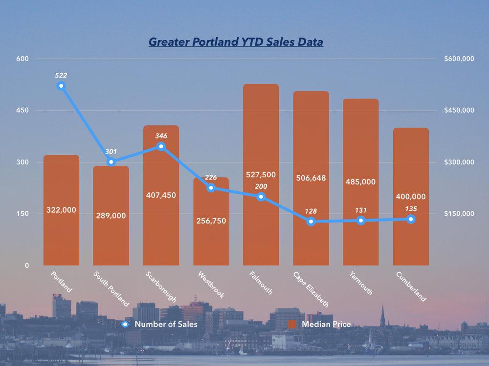 YTD Sales Data.001.jpeg
