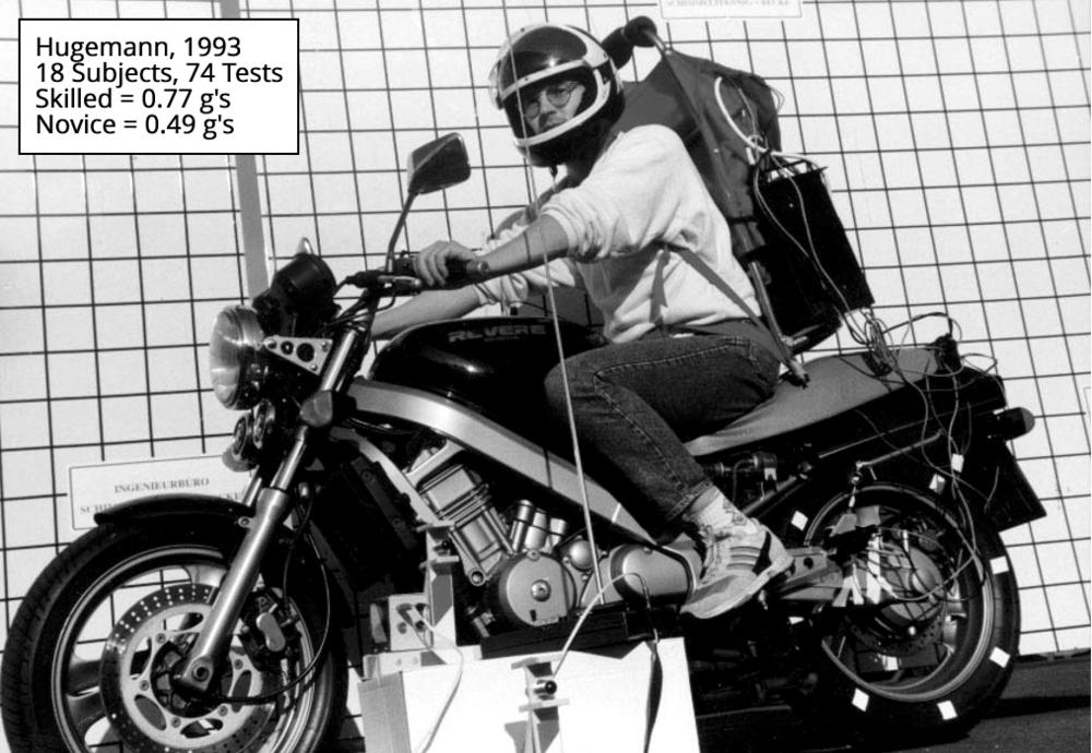 Hugemann et al., 1993. 18 subjects, 74 tests. Skilled avg. 0.77 g's. Novice avg. 0.49 g's.