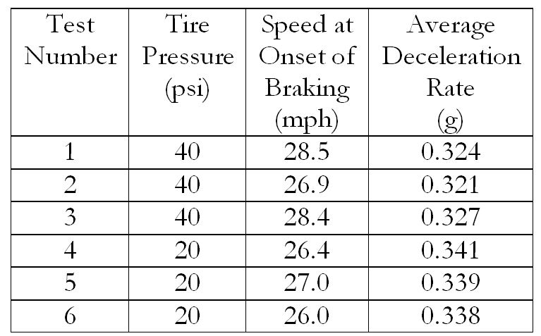 Table 1 – Summary of Brake Test Results