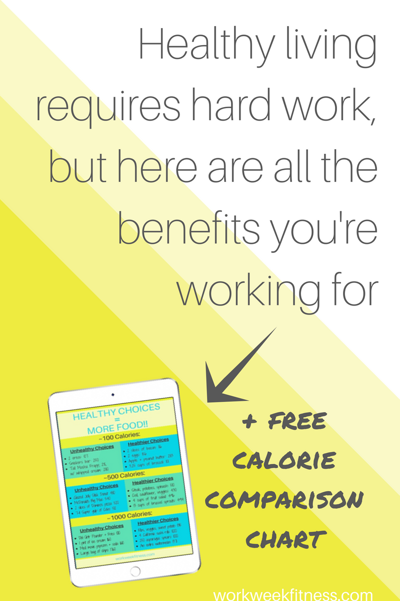 Don't get blinded by the hard work it takes to create healthy habits. The benefits FAR outweigh the negatives. Click to read the full post and grab the free calorie comparison chart.